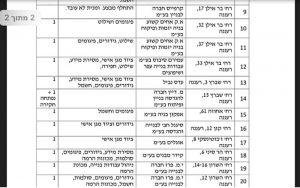 רשימת אתרי הבנייה והליקויים מתוך המסמך שפרסם משרד העבודה ושלח לקו לעובד